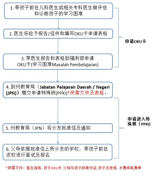 特殊班申请流程图 (Program Pendidikan Khas Integrasi, PPKI)
