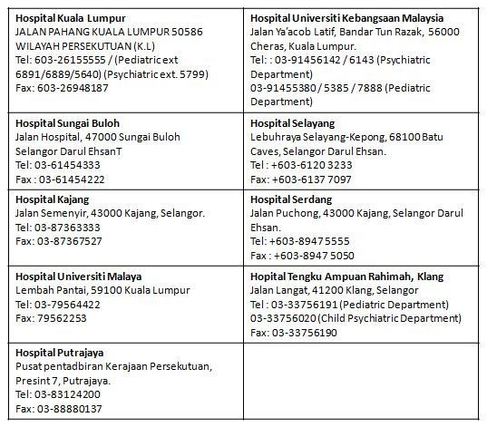 Contacts of Hospital (Pediatric / Child Psychiatric Dep.) in Selangor/KL